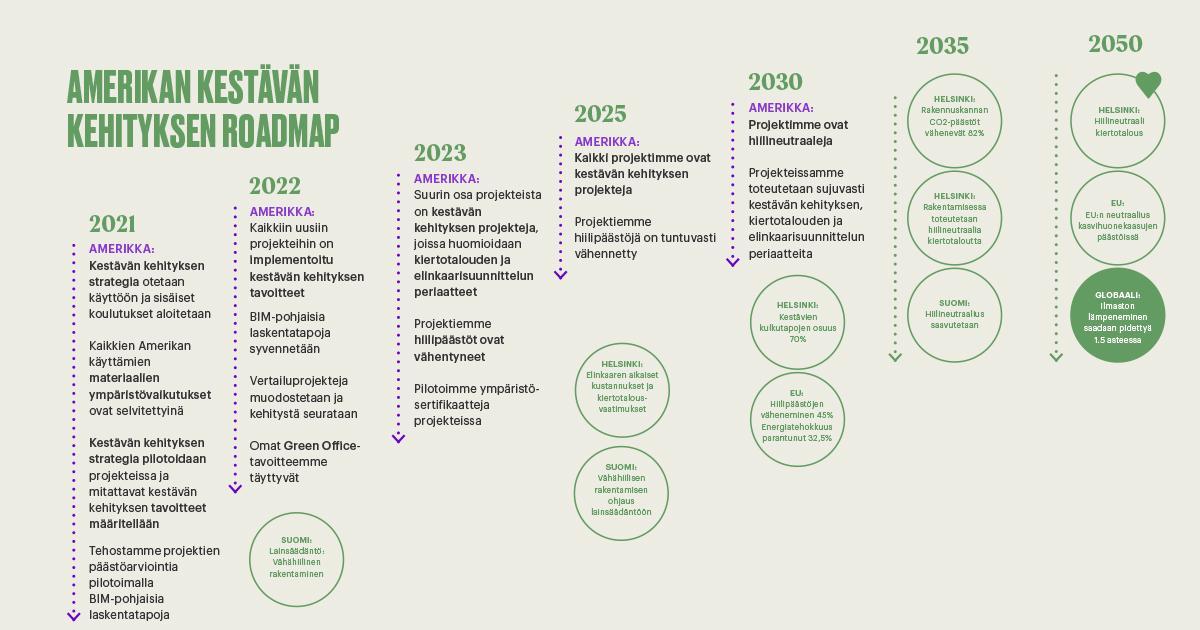 Kestävä kehitys roadmap